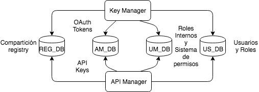 data exchange API Manager & Identity Server