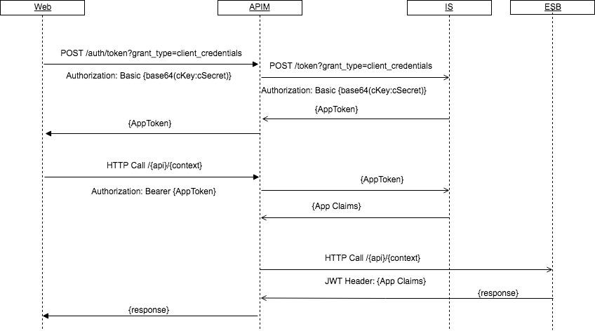 API Manager & Identity Server