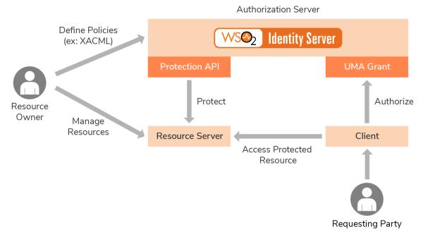 UMA: Qué es y por qué es importante para tu privacidad