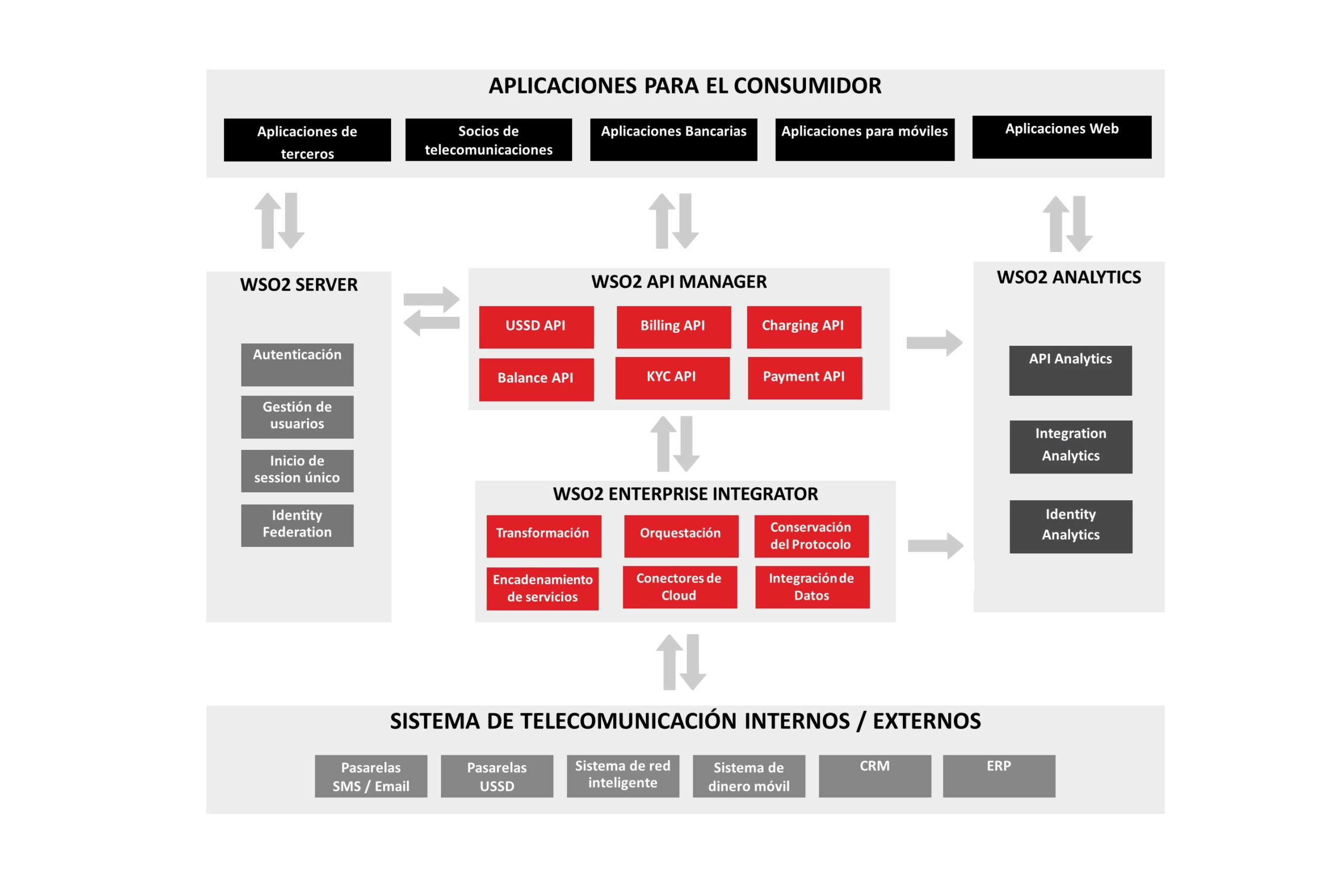Solución WSO2 para las API abiertas en telecomunicaciones con WSO2